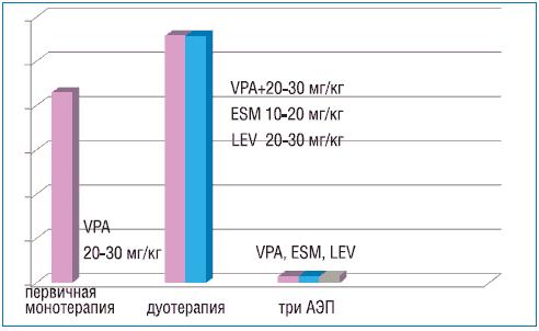 монотерапии (Депакин хроно