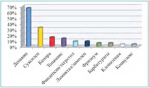 Кортикостероиды в лечении эпилепсии курс станозолола и сустанона
