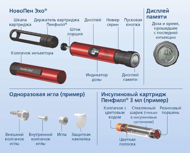 НовоПен Эхо - официальная инструкция по применению, аналоги