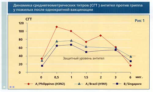Профилактические прививки детям против гриппа