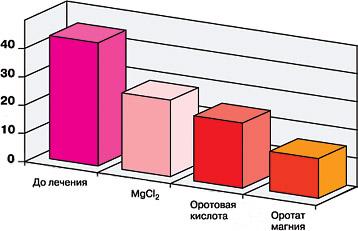 Индекс объема холестериновых бляшек