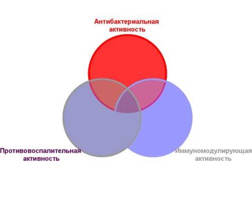 Схемы лечения иппп
