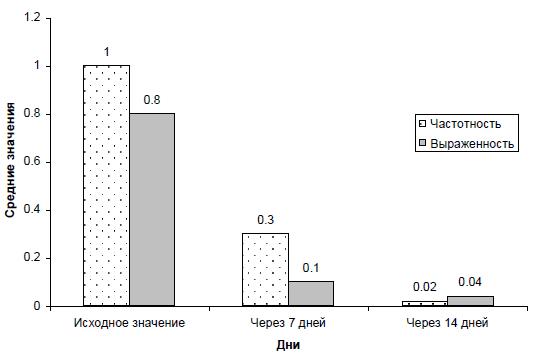 Диаграмма 1