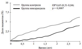Риc.1. Кумулятивная частота основной конечной точки (смерть от любых причин); ОР — отношение рисков.