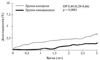 Рис.2. Кумулятивная частота дополнительной конечной точки (сердечная смерть); ОР — отношение рисков.