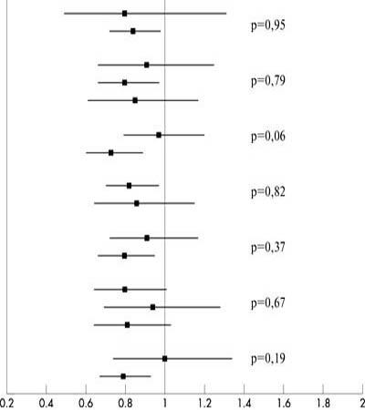 Рис. 1. Отношения рисков и 95% доверительные интервалы для основной конечной точки в подгруппах, сформированных на основании исходных классических факторов сердечно-сосудистого риска. Значения р представлены для тестов однородности эффектов терапии в отдельных подгруппах. Цифры соответствуют числу событий /числу пациентов в группах плацебо и никорандила.