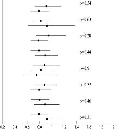 Рис.2. Отношения рисков и 95% доверительные интервалы для основной конечной точки в подгруппах, сформированных на основании характера ранее назначенной терапии. Значения р представлены для тестов однородности эффектов терапии в отдельных подгруппах. Цифры соответствуют числу больных с зарегистрированными событиями/общему числу пациентов в группах плацебо и никорандила.