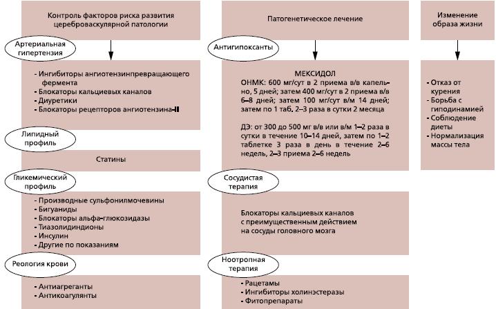 Современный клинический анализ цереброваскулярных заболеваний: узловые вопросы дифференциальной диагностики и патогенетического лечения