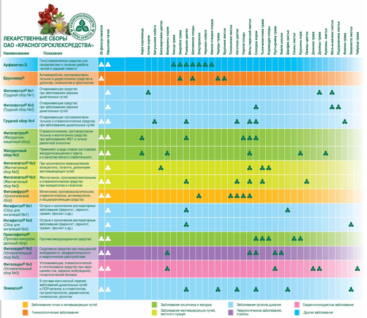 Показания к применению и эффективность различных фитопрепаратов