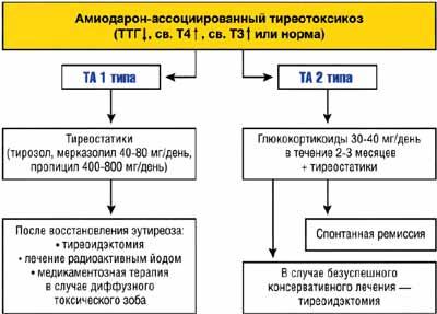 Лечение тирозолом схема