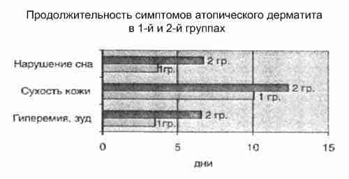 Дефицит цинка и дерматиты thumbnail