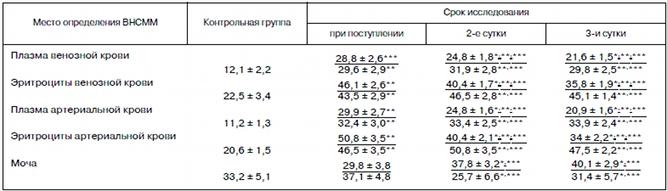 Содержание ВНСММ (в отн. ед.) у больных с острыми тяжелыми отравлениями