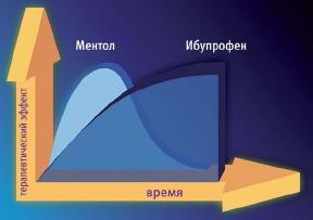 Двойной механизм действия