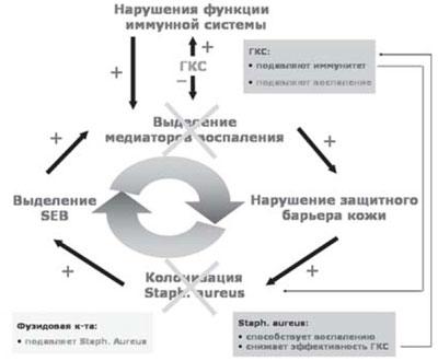 Тяжелое течение атопического дерматита