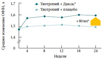 ингибиторы фосфодиэстеразы и Дуадренорецепторов