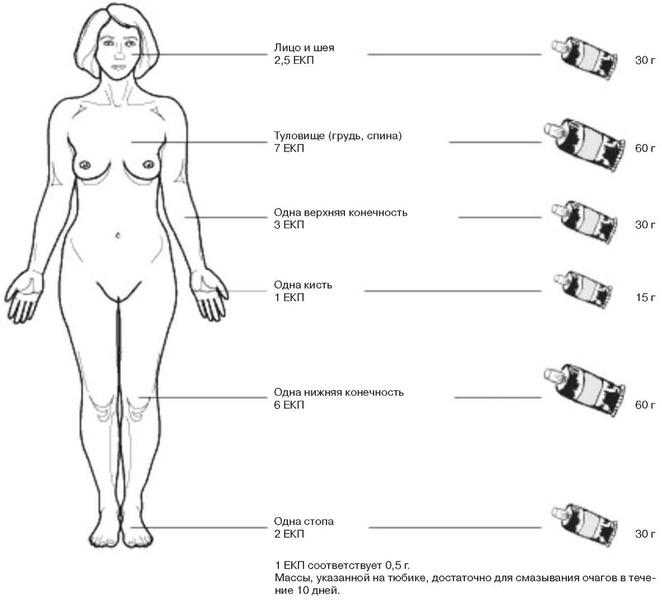 Топические стероиды в лечение дерматозов с выраженным гиперкератозом