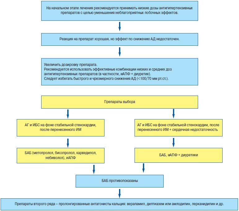 Гипертоническая болезнь и гипертонический криз