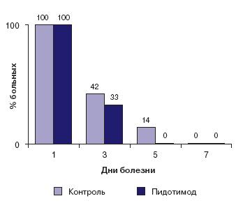 Динамика симптомов лихорадки и интоксикации при ОРИ на фоне терапии