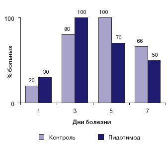 Динамика кашля с продукцией мокроты при ОРИ со стенозирующим ларинготрахеобронхитом на фоне терапии