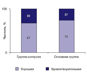 Клиническая оценка эффективности терапии в сравниваемых группах