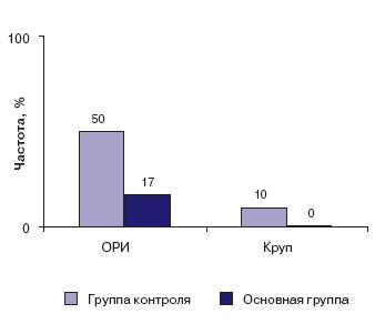 Заболеваемость ОРИ и случаи возникновения стеноза гортани в сравниваемых группах через 6 мес после проведенного лечения