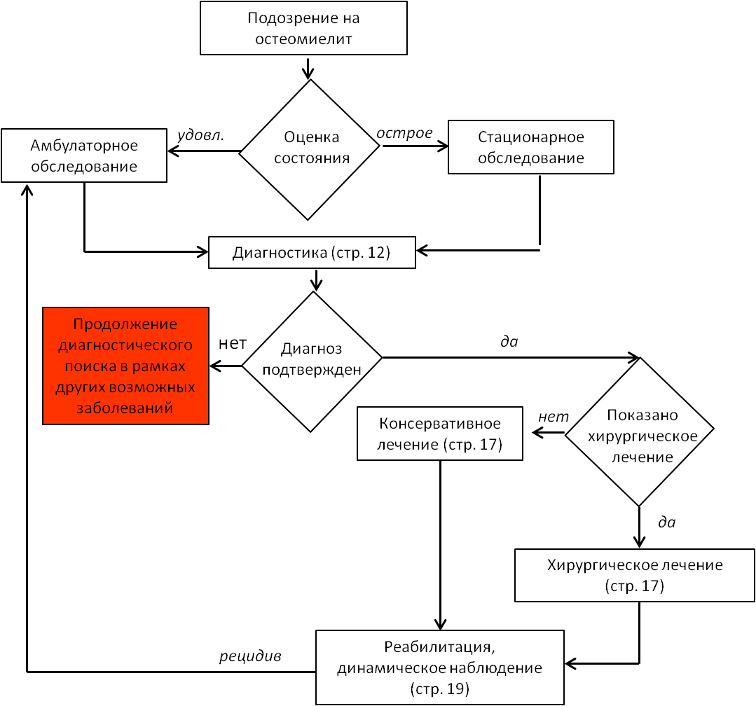 Остеомиелит (симптомы, диагностика и лечение)