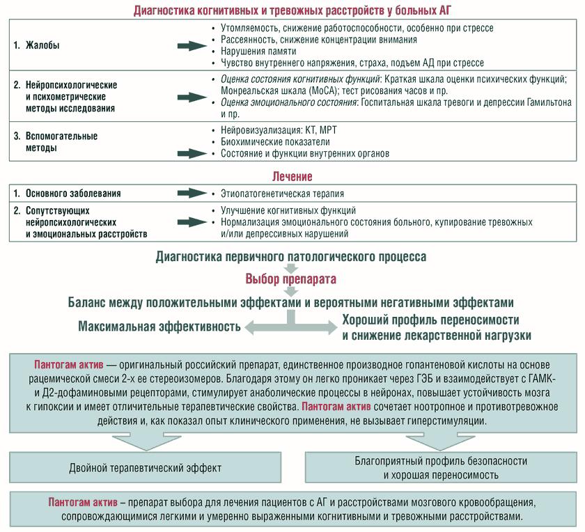 ФАРМАТЕКА » Лечение артериальной гипертонии у больных с ...