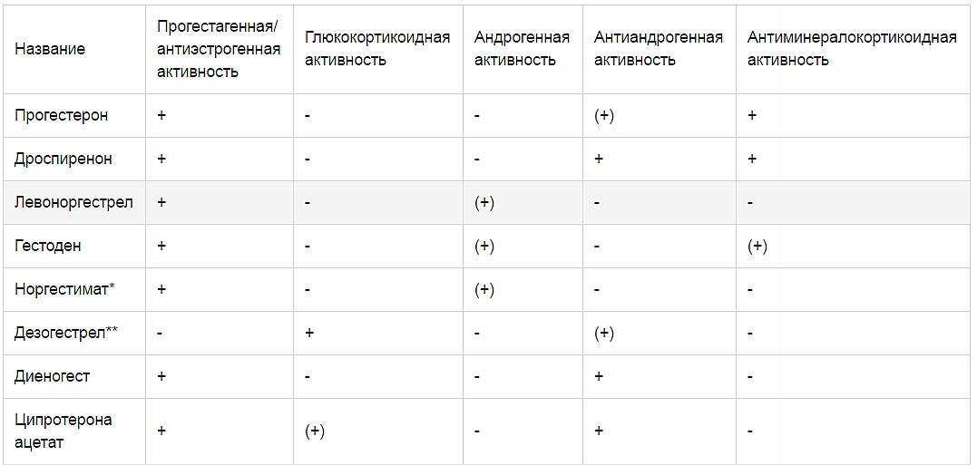 Таблица.  Фармакологический профиль дроспиренона и других прогестагенов